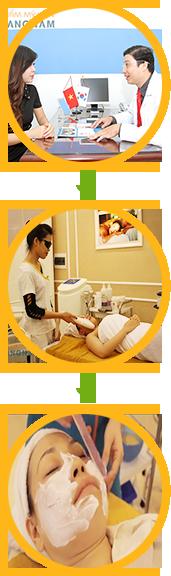 Quy trình điều trị nám da bằng E-light tại Kangnam